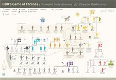 Other Infographics - Game of Thrones Infographic. HBO's Game of Thrones: Illustrate Guide To House & Character Relationships. HBO's Game of Thrones: Infographic Map. Carte Game Of Thrones, Game Of Thrones Guide, Game Of Thrones Houses, Hbo Game Of Thrones, Game Of Thrones Lineage, Throne Of Glass, Valar Morghulis, Game Of Thrones Relationships, Full House
