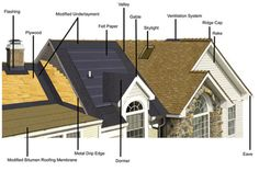 37 Best Architecture Amp Construction Terminology Images In