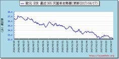 歐元外匯走勢圖趨勢圖 Exchange Rate, Chart