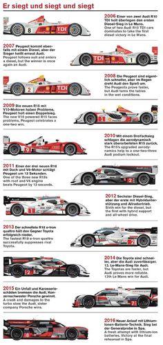 #Audi #Le Mans (App TrackStar, 1/2016, p. 28)