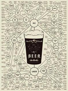The Many Varieties of Beer Poster.