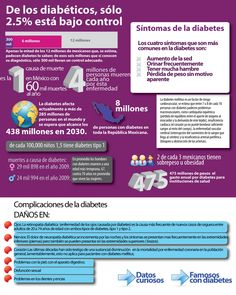 La diabetes en México  Infografías Azteca Noticias