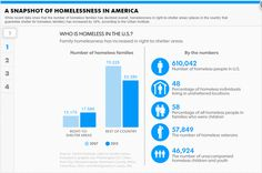 A snapshot of #homelessness in America #infographic
