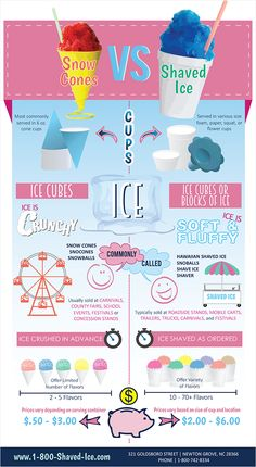 Shaved Ice and Snow Cone Infographic