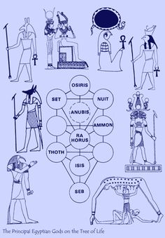 The Tree of Life : Archetypal Horoscope and Blueprint for the Gods, Talk at the Astrological Lodge, London