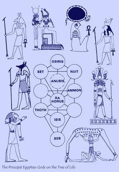 todayinkabbalah: The Principal Egyptian Gods on the Tree of Life