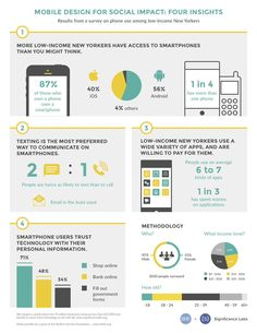 Study on Mobile Tech for Social Impact