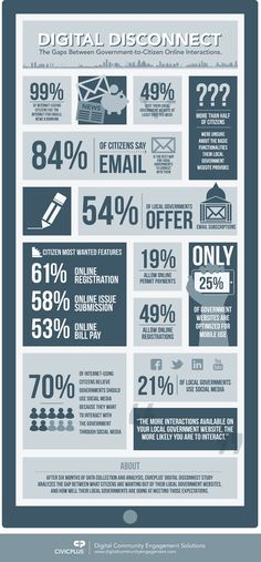 An infographic summarizing some of the key findings of ' Digital Disconnect white paper! Government Website, Online Registration, Social Marketing, Data Visualization, White Paper, Infographics, Community, Facts, Social Media