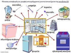 Δραστηριότητες, παιδαγωγικό και εποπτικό υλικό για το Νηπιαγωγείο: Πίνακας Αναφοράς με τα αντικείμενα του σπιτιού (5)
