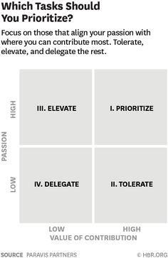How to Prioritize Your Work When Your Manager Doesn't Time Management Techniques, Time Management Tips, Errand Business, Eisenhower Matrix, Knowledge Worker, Employer Branding, Harvard Business Review, Leader Quotes, Career Planning