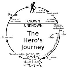 The hero's journey is an ancient storytelling pattern discovered and popularized by the the great mythologist and scholar Joseph Campbell. Writing Help, Writing Tips, Writing Prompts, Writing Circle, Pre Writing, Essay Writing, Hero's Journey, Carl Jung, Joseph Campbell