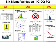 Six Sigma Validation Process  IQ - Installation Qualification  OQ - Operational Qualification  PQ - Performance Qualification