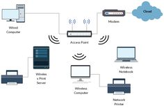 A Simple Network Diagram Showing The Office Network Unlike In The
