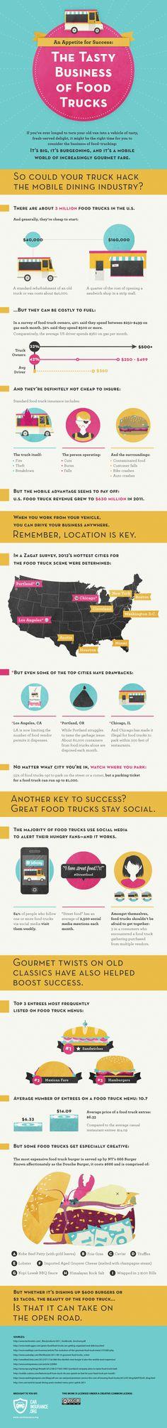 The Tasty Business of Food Trucks