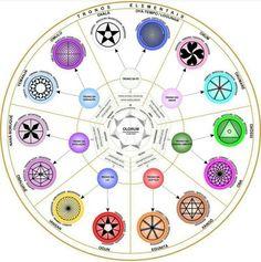 Os tronos Divinos ou mistérios divinos, trazem aessênciaque o Orixá trabalha