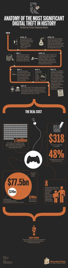 PlayStation Network Outage: The Real Costs