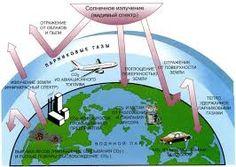 изменение климата земли - Поиск в Google