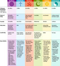 This chart compares all world religions in a very concise and easy to read way. The information given for each religion is uniform. I would use this as a grade-level text in a grade classroom. 6th Grade Social Studies, Teaching Social Studies, Teaching History, Teaching Resources, Teaching World Geography, Religions Du Monde, World Religions, Religious Studies, Religious Education