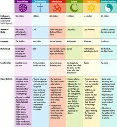 World Religions Chart Worksheet For High School World History