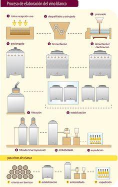 Proceso de elaboración del #vino blanco