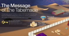 The Message of the Tabernacle- Every item in the tabernacle was given by God to display truth and here we've tried to show what each item proclaims about the sinner's need, God's provision, and the ultimate fulfillment in the coming Messiah.