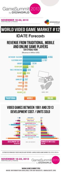 Our last infographic before the Game Summit Conference! Summit Conference, Activision Blizzard, Video Game Industry, Hd Desktop, Online Games, Marketing, World, Business, Beauty
