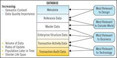 Master Data versus Reference Data - Information Management Magazine Article