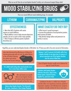 bipolar disorder infographics - Google Search