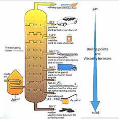 O Level Chemistry : Oil Refining - Crude Oil Chemistry Study Guide, Chemistry Classroom, Chemistry Notes, Chemistry Lessons, Teaching Chemistry, Chemistry Experiments, Science Chemistry, Organic Chemistry, Earth Science