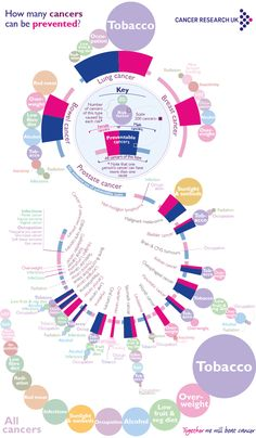 The causes of cancer you can control - in one infographic