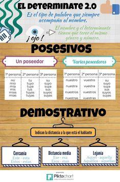 Spanish Grammar, Spanish Vocabulary, Spanish Teacher, Spanish Lessons For Kids, French Lessons, Teaching French, Teaching Spanish, Spanish Classroom Activities, Teachers Aide
