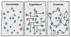 Knowledge Experience Creativity  (tomado de internet: este trabajo no es mío pero adhiero empáticamente a la forma creativa de graficar un concepto).