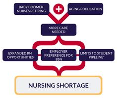 Nursing Shortage #nurse #nurses #nursing #nursingshortage #realnurse #nurseia #nursepractitioner #job #hiring #nurserydecor #nursesrock #nursesofinstagram #nursehumor #nightnurse #nurselife #nursesunitev Nursing Shortage, Professional Nurse, Aging Population, Night Nurse, Nurse Practitioner, Nurse Life, Nurse Humor, Nurses, Student