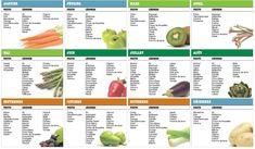 En 2013, vous avez pu retrouver en début de chaque mois, un article sur les fruits et légumes de saison pour le mois qui débutait. Vous...