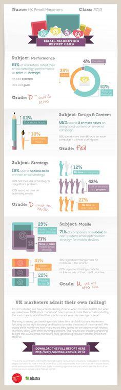 Email Marketing - 61 % bezeichnen ihr Erfolg im Email Marketing als schlecht oder durchschnittlich