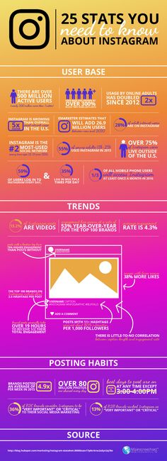 Instagram Marketing for Business: 25 Stats You Need to Know