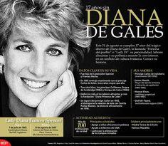"""El 31 de agosto se cumplieron 17 años del trágico deceso de Diana de Gales, la llamada """"Princesa del Pueblo"""" o """"#LadyDi""""."""