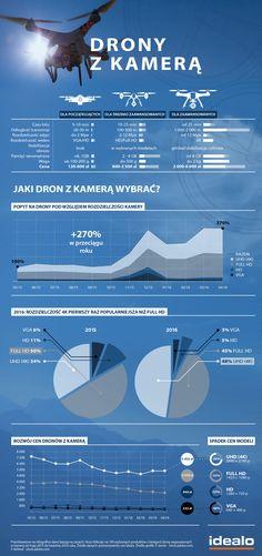 Drony z kamerą w standardzie 4K są coraz popularniejsze! Co jeszcze warto wiedzieć przez zakupem? WIĘCEJ: http://www.idealo.pl/blog/1064-co-nalezy-wiedziec-przed-zakupem-drona-wskazowki-prawne-i-najpopularniejsze-modele/