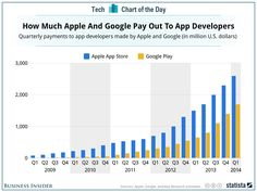 Even With Twice As Many Users, Google Still Lags Apple In App Revenue