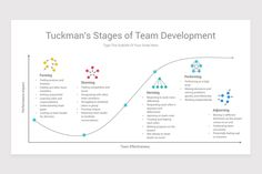 Tuckman's Team Development Model Google Slides Diagrams is a professional Collection shapes design and pre-designed template that you can download and use in your Google Slides. The template contains 12 slides you can easily change colors, themes, text, and shape sizes with formatting and design options available in Google Slides. Leadership Programs, Text You, Decision Making, Color Themes, Keynote, Problem Solving, Workplace, Color Change, Coaching