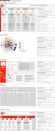 Yael - UX Starter Kit - Expolore the best and the special ideas about User experience Web Design, Tool Design, Design Process, Experience Map, User Experience Design, Customer Experience, Customer Service, Business Model, Business Design