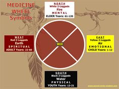 Our life cycle is identical to all Mother Earth's family of Beings. At the Medicine quadrant, be ready and plan your transitions.