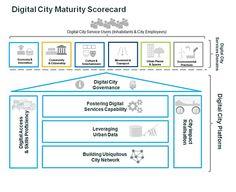 Digital City Maturity Scorecard (DCMS)