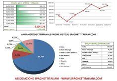 Settimana RECORD su spaghettitaliani.com.  Andamento settimanale RECORD di pagine viste su spaghettitaliani.com dal 06/03/2016 al 12/03/2016 con 6.104.232 pagine viste settimanali, e record giornaliero con 980.314 pagine viste in 24 ore