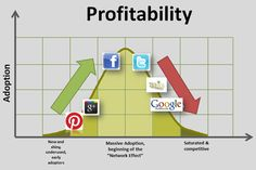 Where Pinterest, G+, Facebook, Twitter, SEO, and AdWords are at on the profitability vs shark-jumped bell curve.