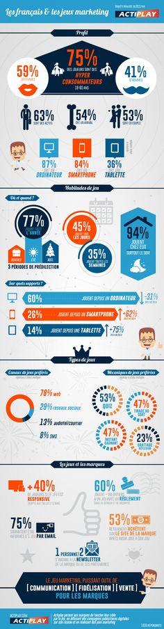 Les Français, fans de jeux marketing Selon une étude Actiplay, 75% des joueurs français de jeux marketing sont des hyper consommateurs, qui jouent surtout le soir et chez eux.