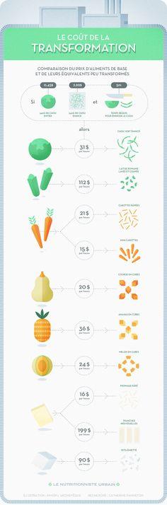 L'industrie a développé une offre d'aliments frais peu transformés afin de rendre la préparation des repas plus rapide. Combien vous coûtent-ils réellement?