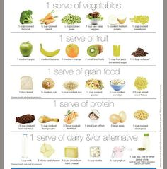 Ever wondered how much your toddler should be eating? This is a great little print out from @kidspot which shows what a food serve is for a toddler. Personally I wouldn't be including fruit juice or sultanas in the serving of fruit and would just stick to fresh fruit. A toddler aged 2-3 daily intake would include: -Vegetables/legumes/beans: 2.5 serves -Fruit: 1 serve -Grain foods: 4 serves -Lean meat, poultry, fish, eggs: 1 serve -Milk, yogurt, cheese/alternative: 1.5 serve #perthnutrition…