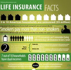 Top 10 Life Insurance Infographics. Interested in obtaining a life insurance policy contact us at Insuresaver, 1-800-366-2751