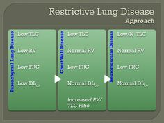 Med Interest Group – Restrictive Lung Disease – Approach